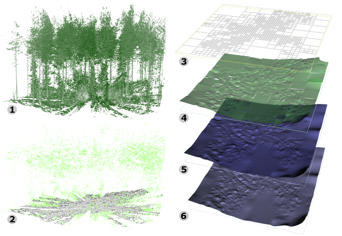 High Accuracy Terrain Reconstruction from Point Clouds Using Implicit Deformable Model
